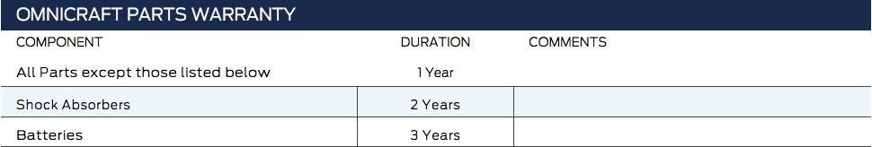 partsplus warranty period table