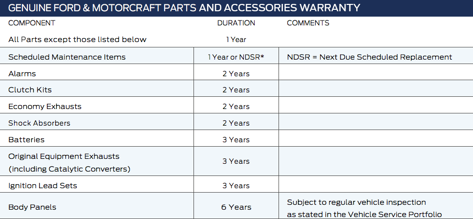partsplus warranty table